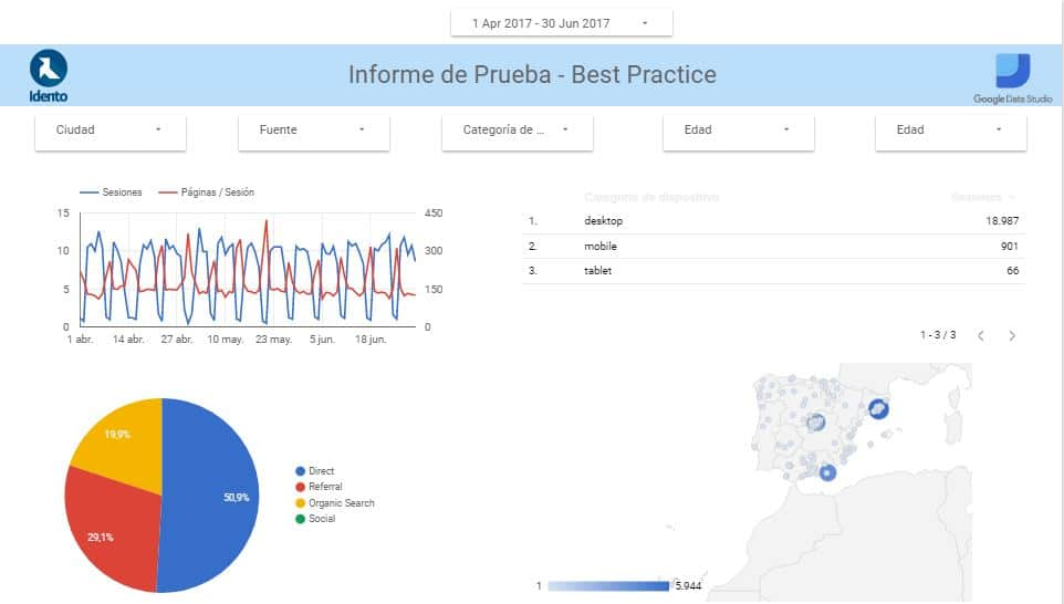 Informe Ejemplo Data Studio